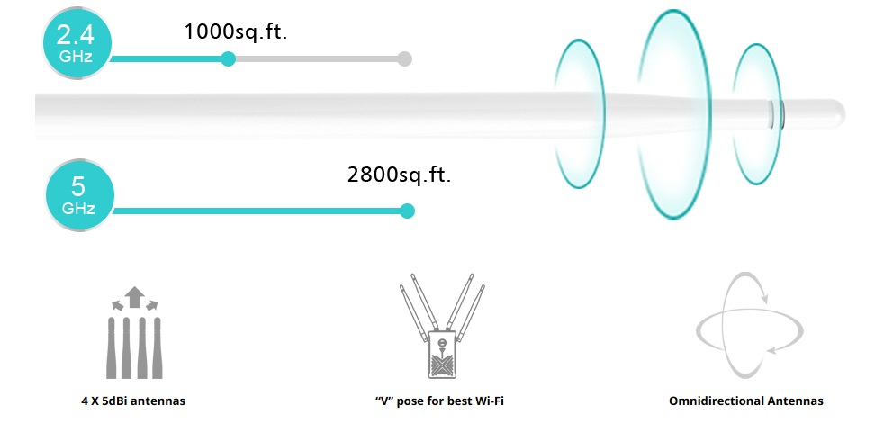 Wavlink 802.11AC 1200Mbps Gigabit WIFI Range Extender, Dual Band Repeater 2.4GHz 300Mbps 5GHz 867Mbps Wireless Signal Amplifier Booster, Support WPS Repeater AP and wireless Router Modes 3-IN-1